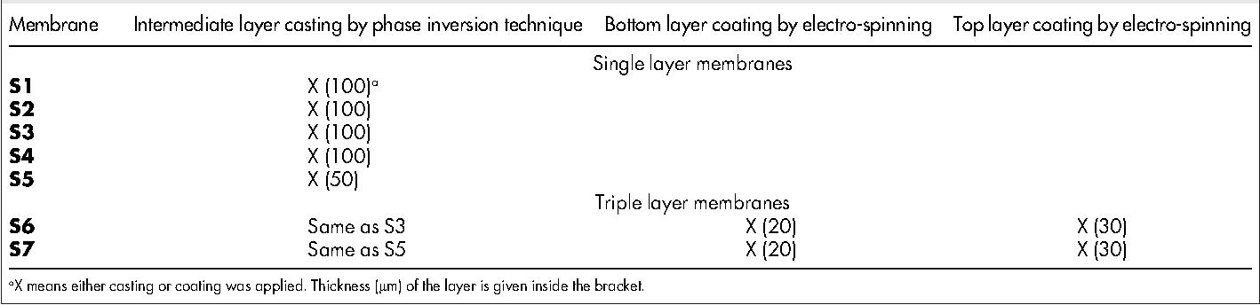 Table 3   Summary of the membrane preparation procedure