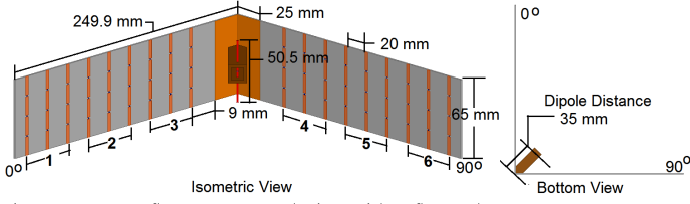 Figure 9 from 2 4 GHz pattern reconfigurable corner reflector
