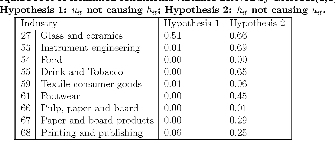 Table 2 From Cross Section Vs Time Series Measures Of Uncertainty