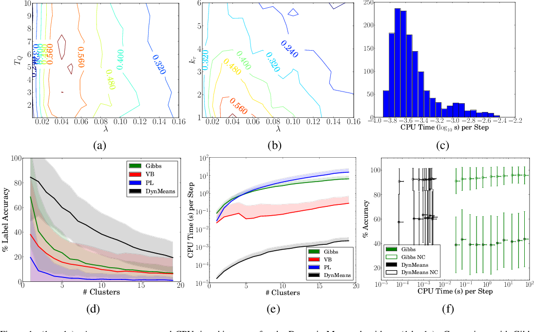Figure 1 for Dynamic Clustering via Asymptotics of the Dependent Dirichlet Process Mixture