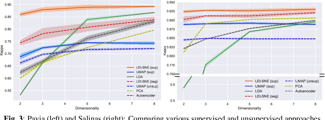 Figure 4 for LEt-SNE: A Hybrid Approach To Data Embedding and Visualization of Hyperspectral Imagery