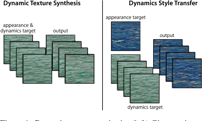 Figure 1 for Two-Stream Convolutional Networks for Dynamic Texture Synthesis