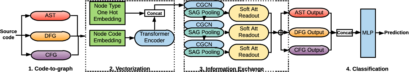 Figure 1 for Software Vulnerability Detection via Deep Learning over Disaggregated Code Graph Representation