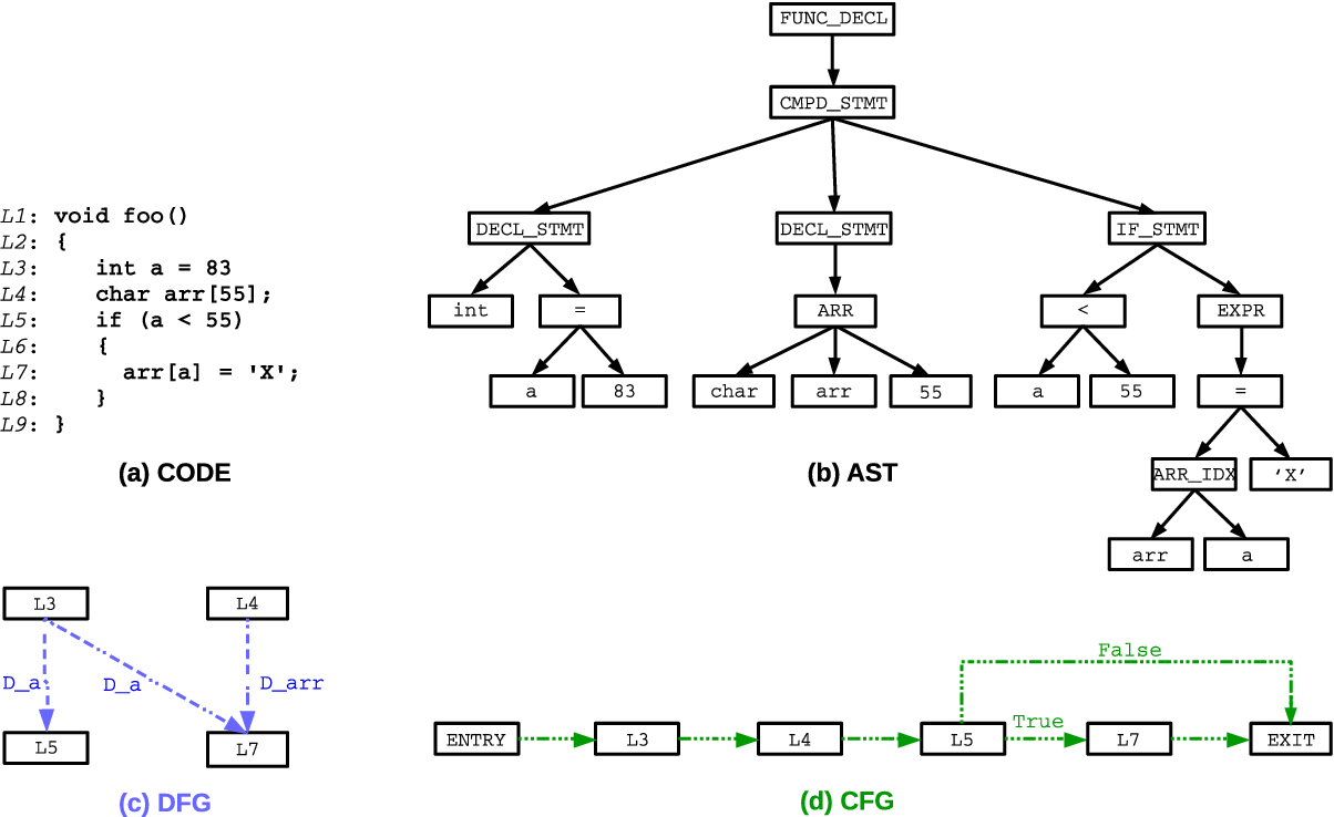 Figure 3 for Software Vulnerability Detection via Deep Learning over Disaggregated Code Graph Representation