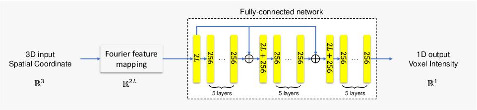 Figure 3 for IREM: High-Resolution Magnetic Resonance (MR) Image Reconstruction via Implicit Neural Representation