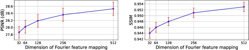 Figure 4 for IREM: High-Resolution Magnetic Resonance (MR) Image Reconstruction via Implicit Neural Representation