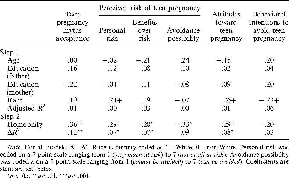Hierarchical regression models examining the relations between homophily  and pregnancy variables