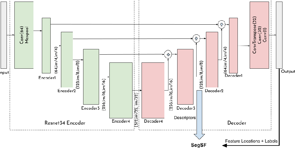 Figure 1 for Multi-Temporal Aerial Image Registration Using Semantic Features
