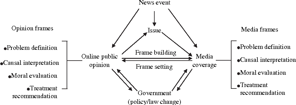 Parsing Framing Processes : The Interplay Between Online Public ...