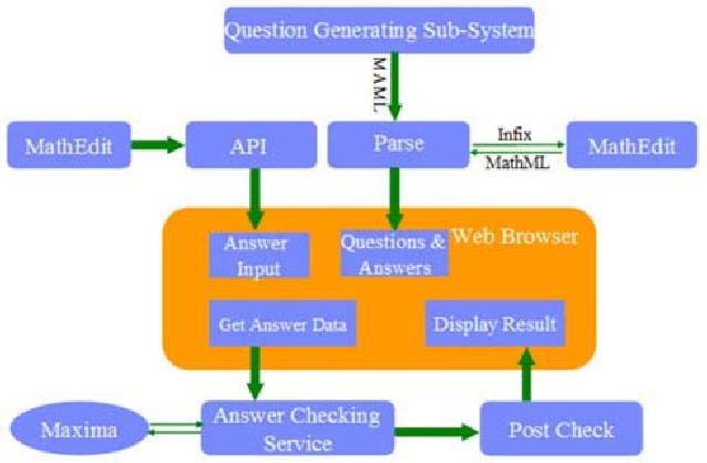 An Intelligent Mathematics Assessment System - Semantic Scholar