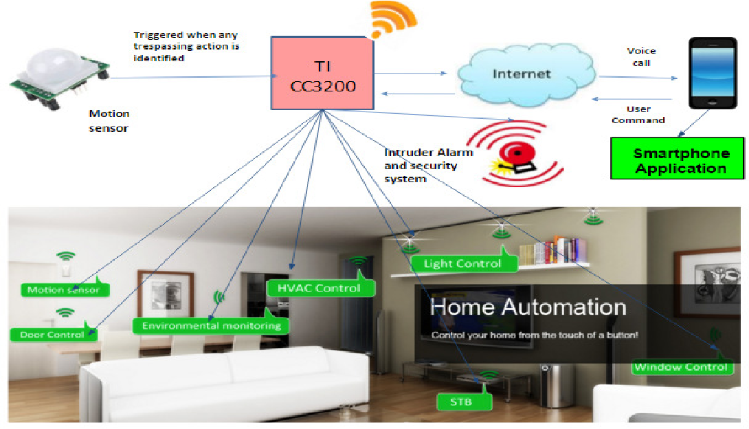 Figure 2 from IoT based smart security and home automation system ...