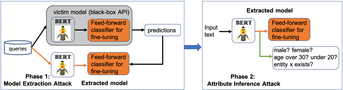 Figure 1 for Killing Two Birds with One Stone: Stealing Model and Inferring Attribute from BERT-based APIs
