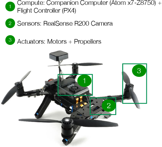 Figure 3 for The Role of Compute in Autonomous Aerial Vehicles