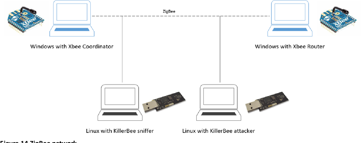 Cc2531 Sniffer Linux