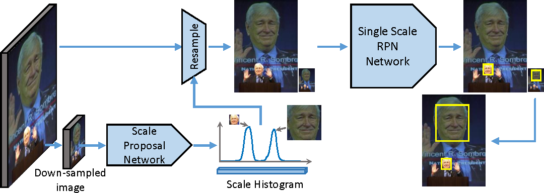 Figure 3 for Scale-Aware Face Detection