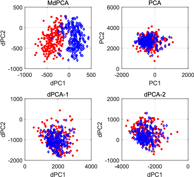 Figure 2 for Nonlinear Dimensionality Reduction for Discriminative Analytics of Multiple Datasets