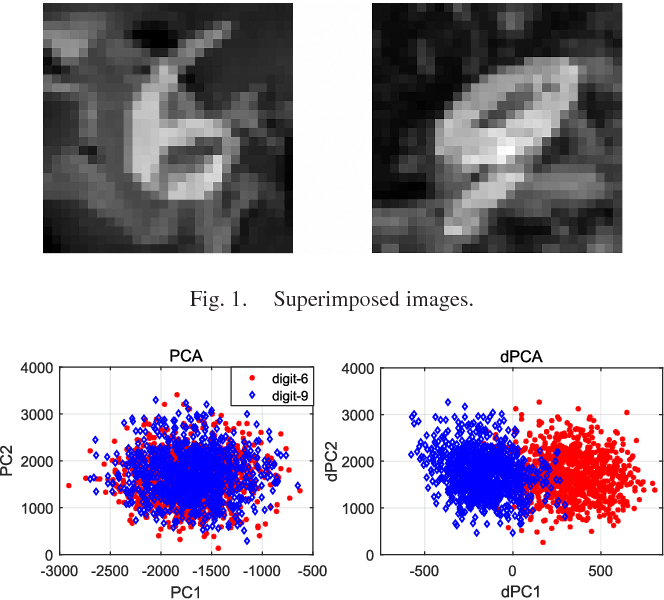 Figure 1 for Nonlinear Dimensionality Reduction for Discriminative Analytics of Multiple Datasets