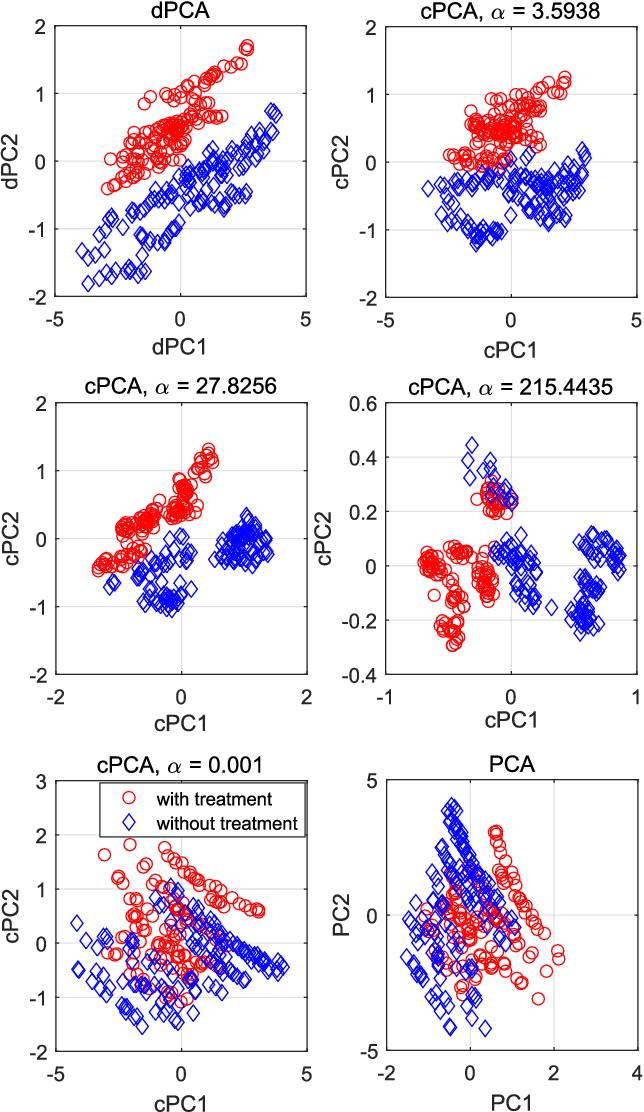 Figure 4 for Nonlinear Dimensionality Reduction for Discriminative Analytics of Multiple Datasets
