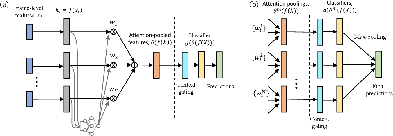 Figure 1 for Multi-attention Networks for Temporal Localization of Video-level Labels