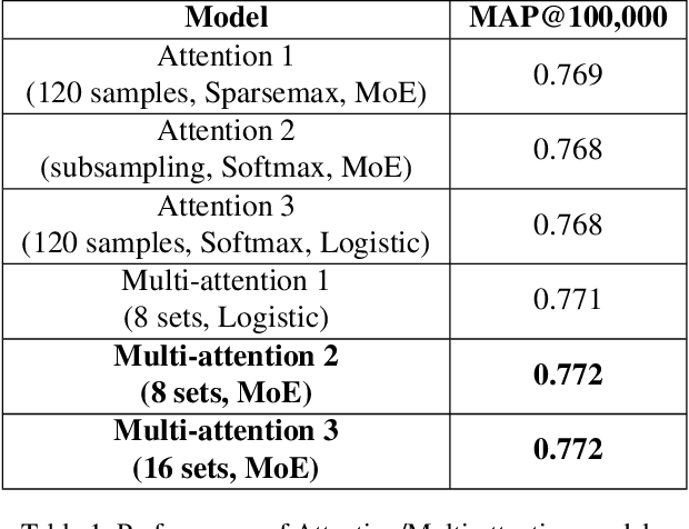 Figure 2 for Multi-attention Networks for Temporal Localization of Video-level Labels