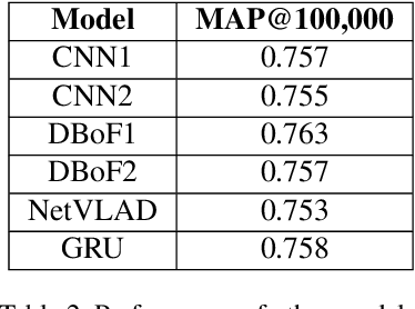 Figure 4 for Multi-attention Networks for Temporal Localization of Video-level Labels