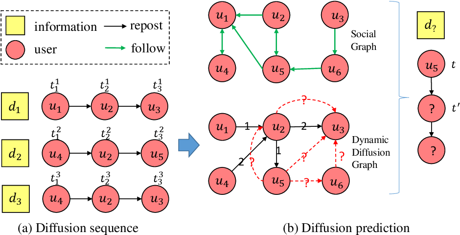 Figure 1 for DyHGCN: A Dynamic Heterogeneous Graph Convolutional Network to Learn Users' Dynamic Preferences for Information Diffusion Prediction