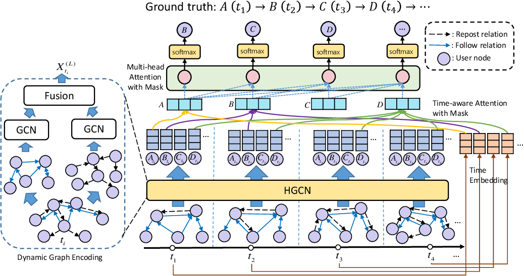 Figure 3 for DyHGCN: A Dynamic Heterogeneous Graph Convolutional Network to Learn Users' Dynamic Preferences for Information Diffusion Prediction