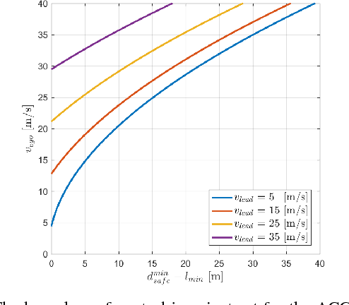 Figure 2 for Safe Adaptive Cruise Control with Road Grade Preview and V2V Communication