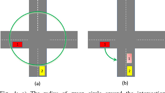 Figure 4 for Safe Adaptive Cruise Control with Road Grade Preview and V2V Communication