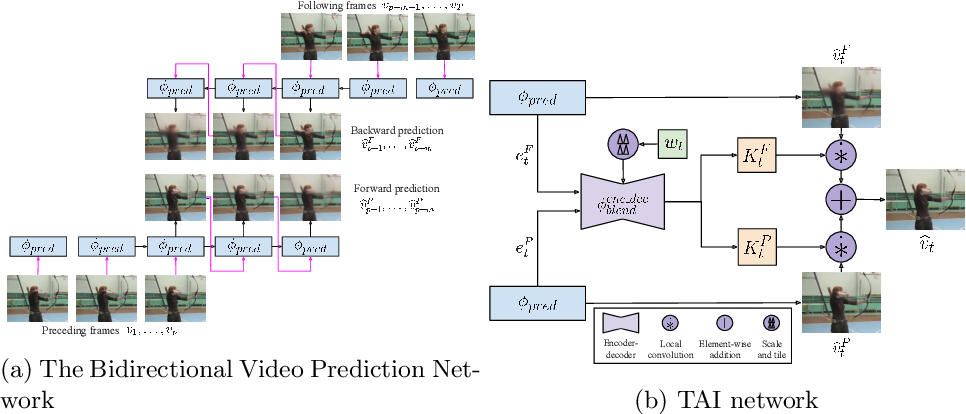Figure 3 for A Temporally-Aware Interpolation Network for Video Frame Inpainting