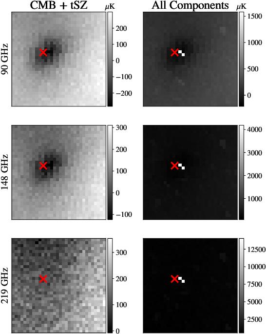 Figure 3 for DeepSZ: Identification of Sunyaev-Zel'dovich Galaxy Clusters using Deep Learning