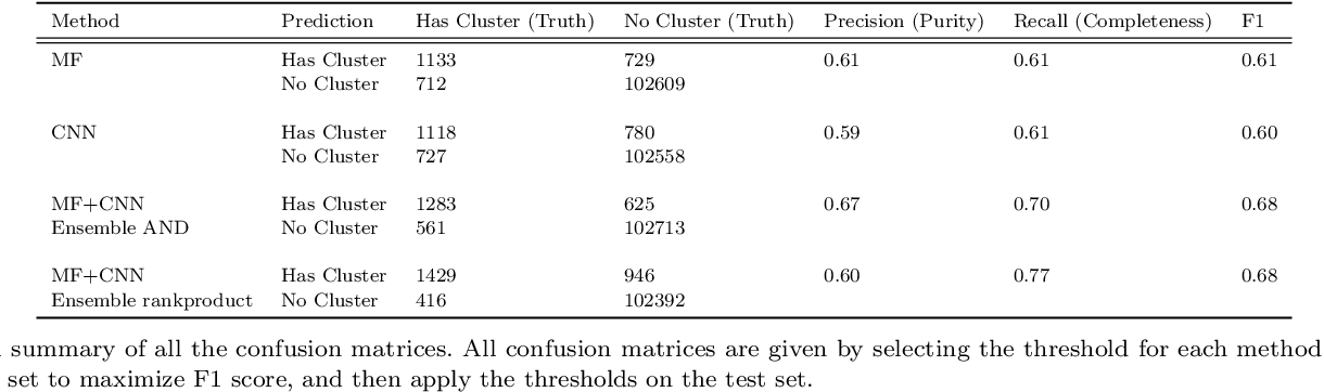 Figure 2 for DeepSZ: Identification of Sunyaev-Zel'dovich Galaxy Clusters using Deep Learning