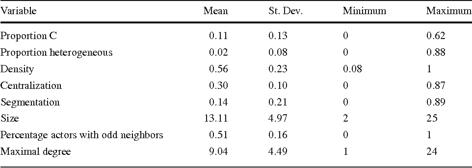 Table 4 Summary statistics of key dependent and independent variables (165,428 observations)