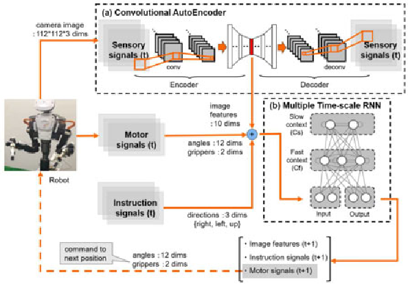 Figure 1 for Motion Switching with Sensory and Instruction Signals by designing Dynamical Systems using Deep Neural Network