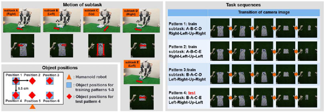 Figure 3 for Motion Switching with Sensory and Instruction Signals by designing Dynamical Systems using Deep Neural Network