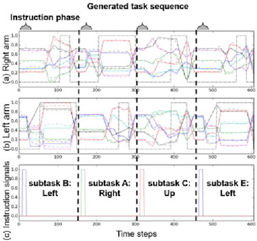 Figure 4 for Motion Switching with Sensory and Instruction Signals by designing Dynamical Systems using Deep Neural Network