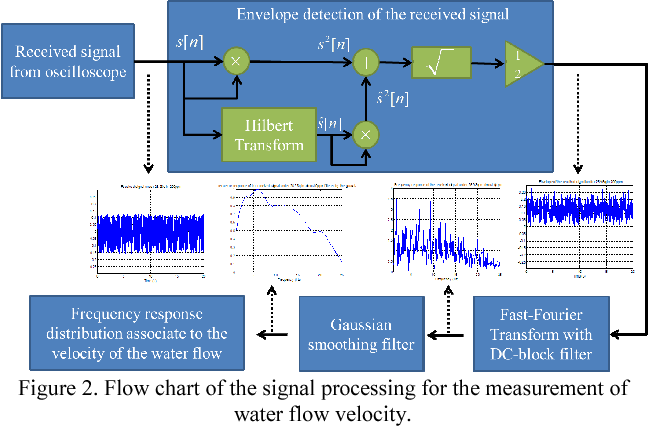 Water Velocimeter And Turbidity Meter Using Visible Light