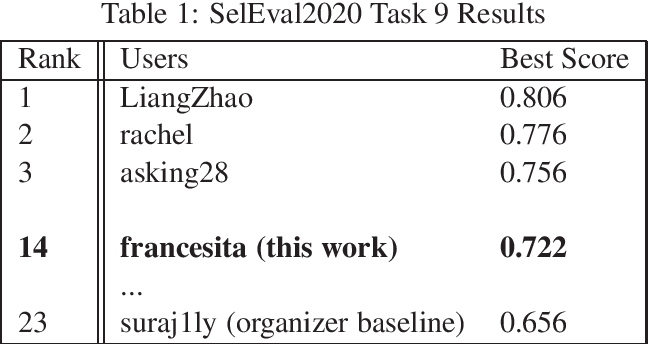 Figure 1 for CS-Embed-francesita at SemEval-2020 Task 9: The effectiveness of code-switched word embeddings for sentiment analysis