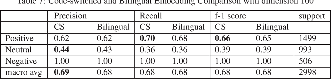 Figure 4 for CS-Embed-francesita at SemEval-2020 Task 9: The effectiveness of code-switched word embeddings for sentiment analysis