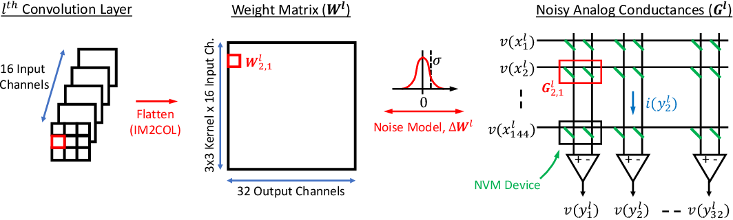 Figure 1 for Noisy Machines: Understanding Noisy Neural Networks and Enhancing Robustness to Analog Hardware Errors Using Distillation