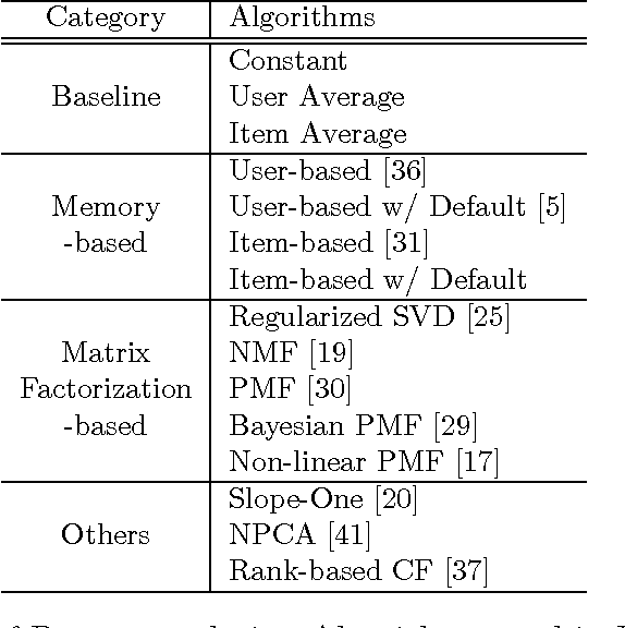 Figure 1 for A Comparative Study of Collaborative Filtering Algorithms