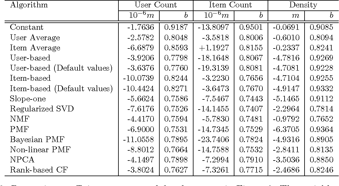 Figure 4 for A Comparative Study of Collaborative Filtering Algorithms