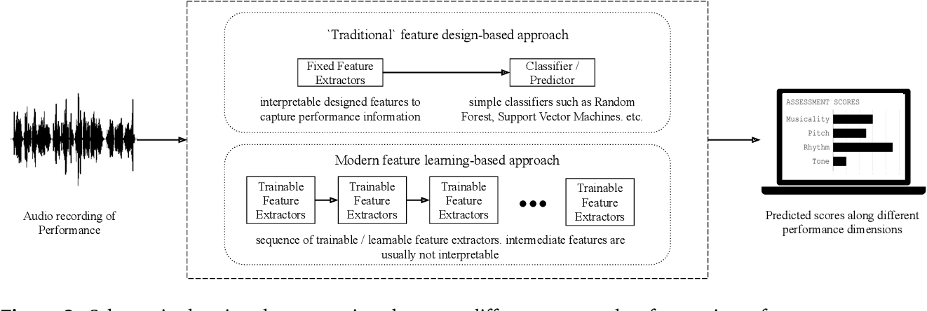 Figure 4 for An Interdisciplinary Review of Music Performance Analysis
