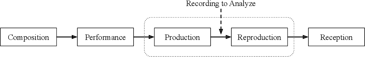 Figure 1 for An Interdisciplinary Review of Music Performance Analysis