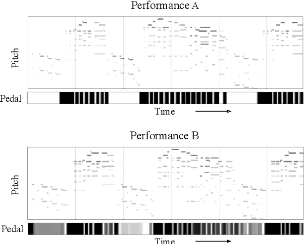 Figure 3 for An Interdisciplinary Review of Music Performance Analysis