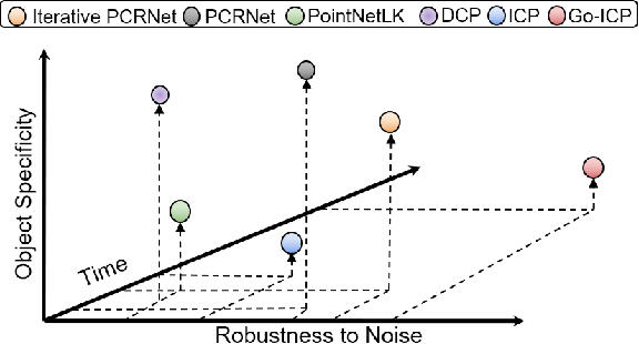 Figure 1 for One Framework to Register Them All: PointNet Encoding for Point Cloud Alignment