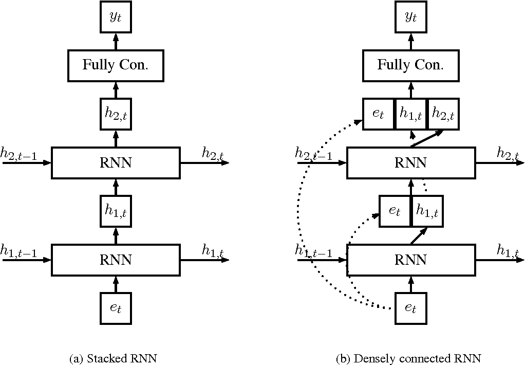 Figure 1 for Improving Language Modeling using Densely Connected Recurrent Neural Networks