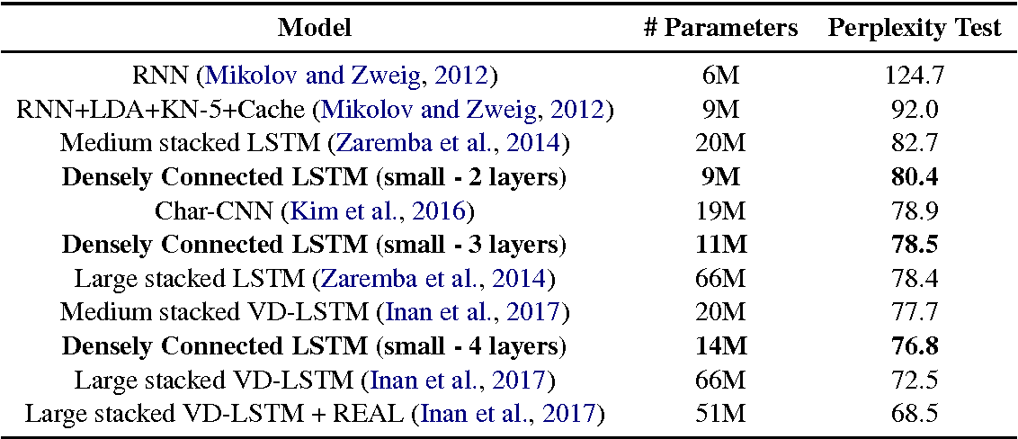 Figure 3 for Improving Language Modeling using Densely Connected Recurrent Neural Networks