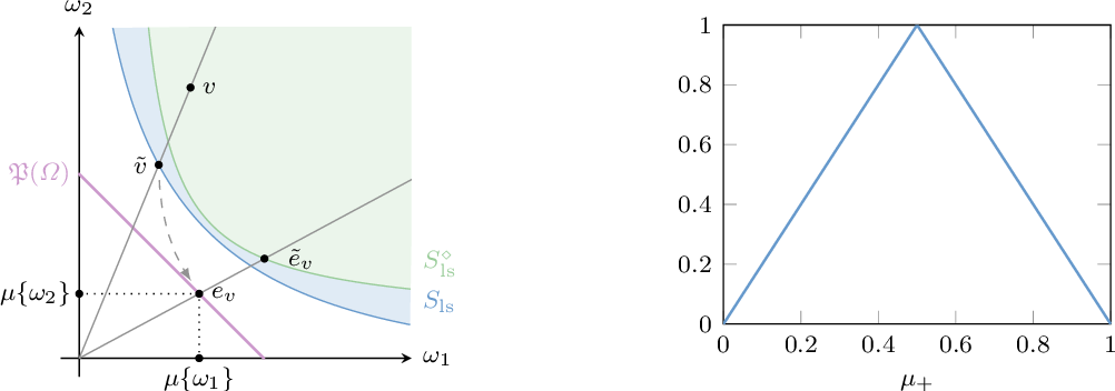 Figure 4 for Proper-Composite Loss Functions in Arbitrary Dimensions