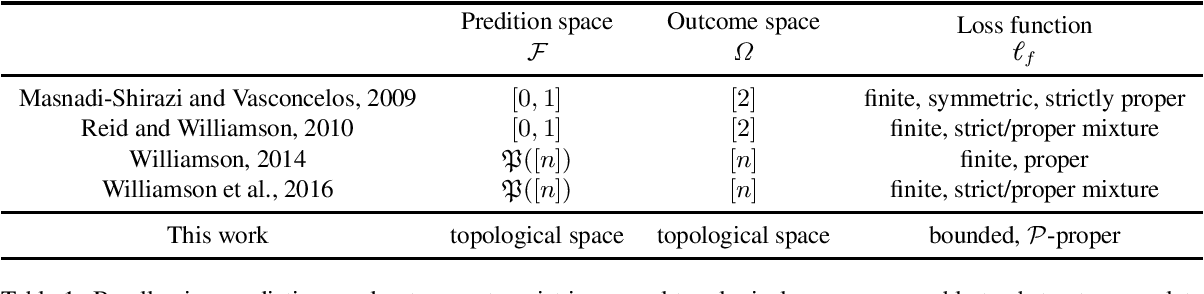 Figure 1 for Proper-Composite Loss Functions in Arbitrary Dimensions